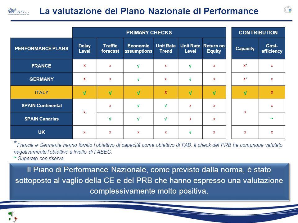 La valutazione del Piano Nazionale di Performance PRIMARY CHECKSCONTRIBUTION PERFORMANCE PLANS Delay Level Traffic forecast Economic assumptions Unit