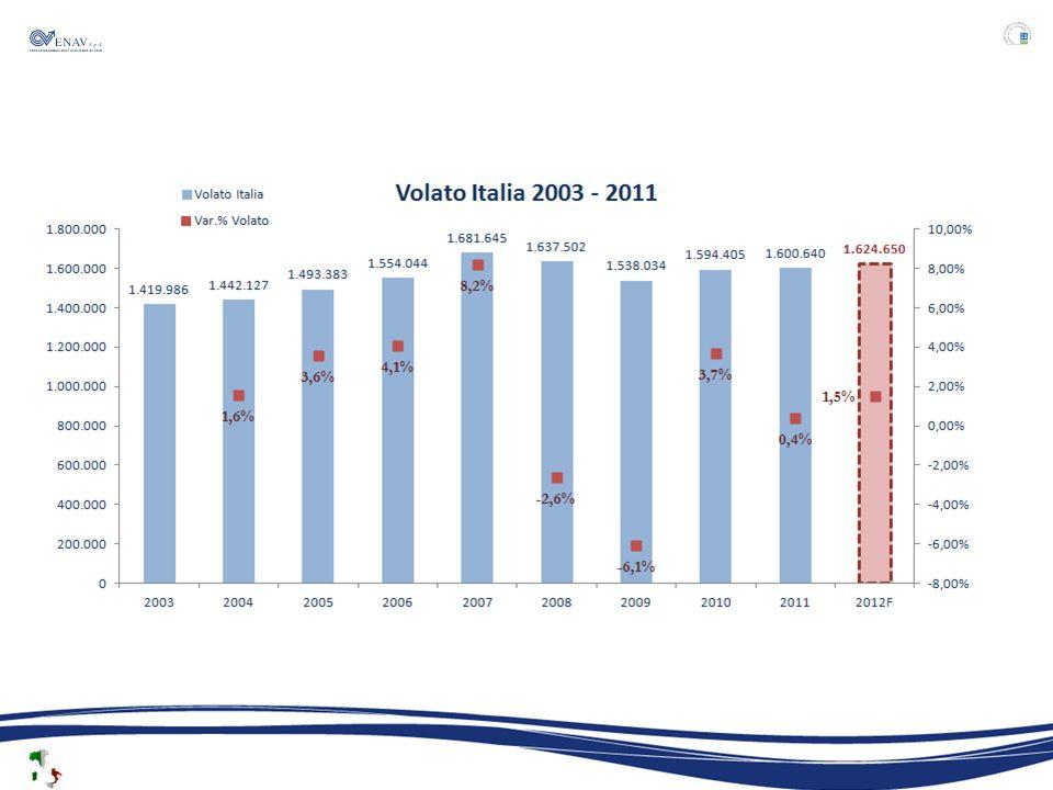 La valutazione del Piano Nazionale di Performance PRIMARY CHECKSCONTRIBUTION PERFORMANCE PLANS Delay Level Traffic forecast Economic assumptions Unit Rate Trend Unit Rate Level Return on Equity Capacity Cost- efficiency FRANCE X X X X X*X* X GERMANY X X X X X*X* X ITALY X X SPAIN Continental X X XX X X SPAIN Canarias XX ~ UK XXXX XXX * Francia e Germania hanno fornito lobiettivo di capacità come obiettivo di FAB.