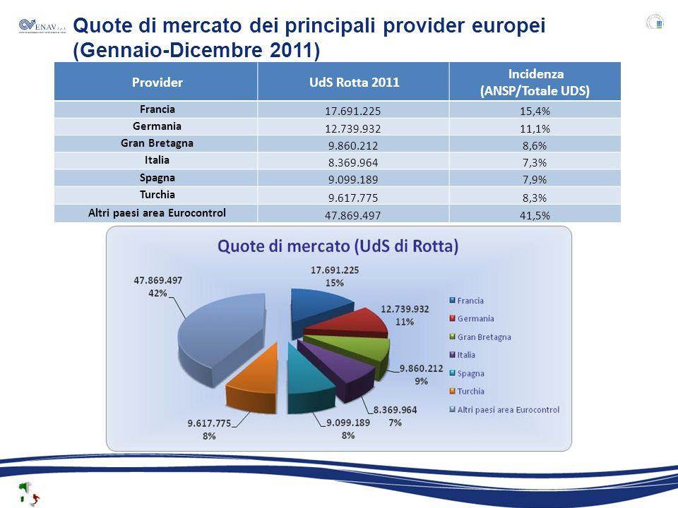 Provider UdS Rotta 2011 Incidenza (ANSP/Totale UDS) Francia 17.691.22515,4% Germania 12.739.93211,1% Gran Bretagna 9.860.2128,6% Italia 8.369.9647,3% Spagna 9.099.1897,9% Turchia 9.617.7758,3% Altri paesi area Eurocontrol 47.869.49741,5% Quote di mercato dei principali provider europei (Gennaio-Dicembre 2011)