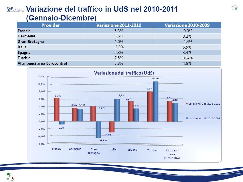 ProviderVariazione 2011-2010Variazione 2010-2009 Francia6,3% -0,9% Germania3,6% 3,2% Gran Bretagna4,0% -4,4% Italia-2,9% 5,9% Spagna5,3% 3,4% Turchia7,8% 10,4% Altri paesi area Eurocontrol5,3% 4,8% Variazione del traffico in UdS nel 2010-2011 (Gennaio-Dicembre)