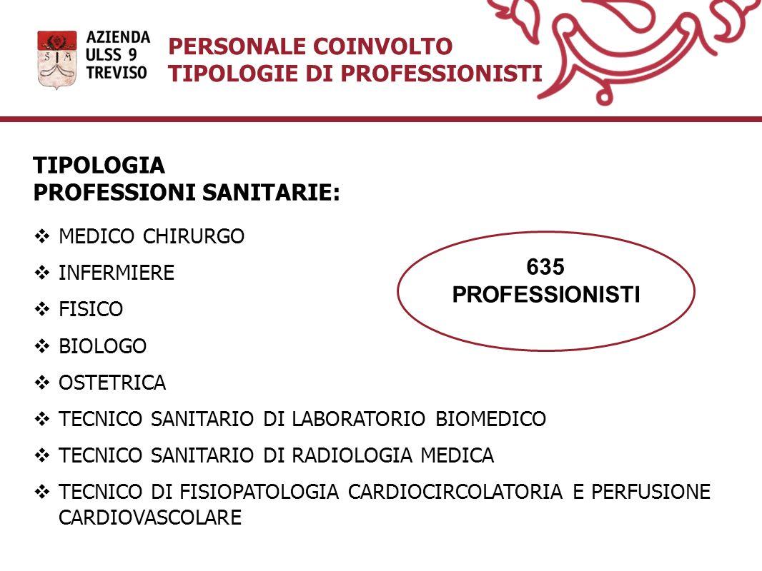 PERSONALE COINVOLTO TIPOLOGIE DI PROFESSIONISTI TIPOLOGIA PROFESSIONI SANITARIE: MEDICO CHIRURGO INFERMIERE FISICO BIOLOGO OSTETRICA TECNICO SANITARIO