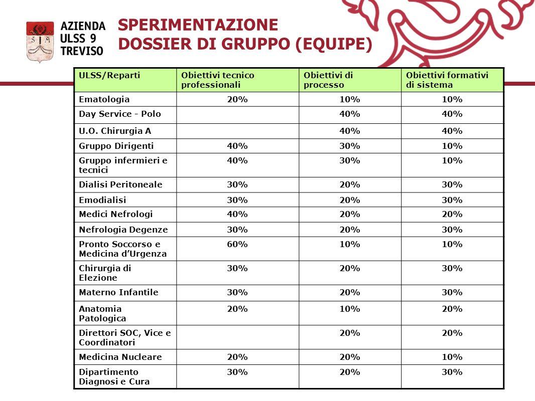 SPERIMENTAZIONE DOSSIER DI GRUPPO (EQUIPE) ULSS/RepartiObiettivi tecnico professionali Obiettivi di processo Obiettivi formativi di sistema Ematologia