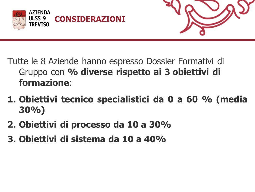 Tutte le 8 Aziende hanno espresso Dossier Formativi di Gruppo con % diverse rispetto ai 3 obiettivi di formazione: 1.Obiettivi tecnico specialistici d