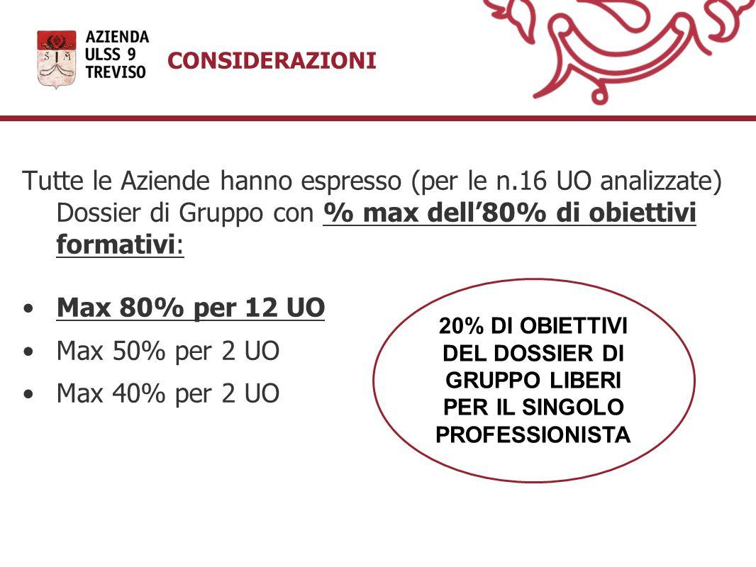 Tutte le Aziende hanno espresso (per le n.16 UO analizzate) Dossier di Gruppo con % max dell80% di obiettivi formativi: Max 80% per 12 UO Max 50% per