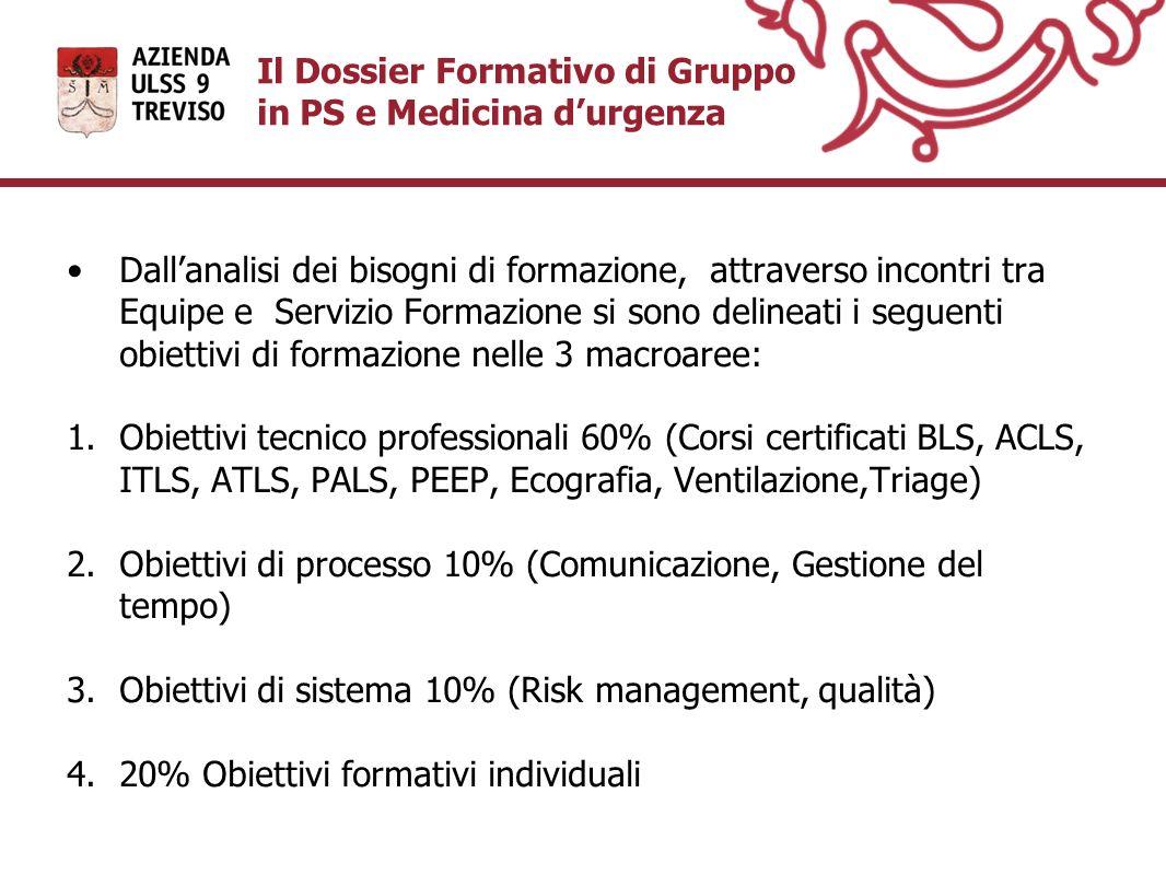 Il Dossier Formativo di Gruppo in PS e Medicina durgenza Dallanalisi dei bisogni di formazione, attraverso incontri tra Equipe e Servizio Formazione s