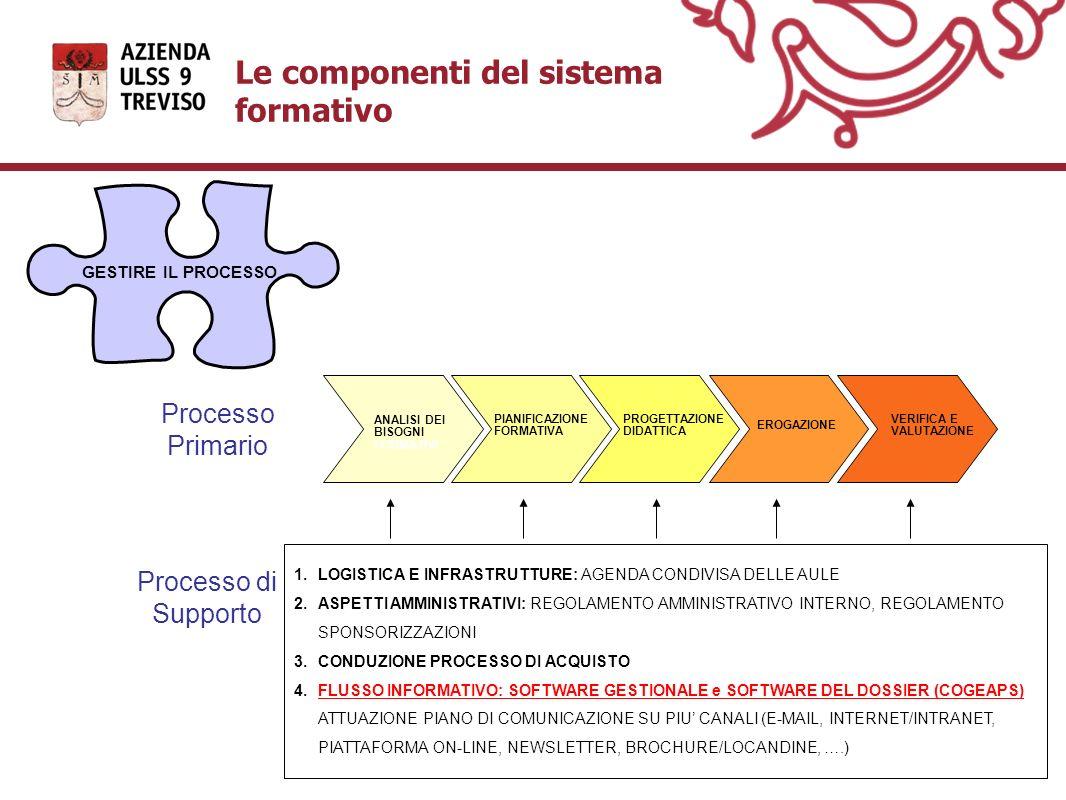 GESTIRE IL PROCESSO Processo Primario ANALISI DEI BISOGNI FORMATIVI PIANIFICAZIONE FORMATIVA PROGETTAZIONE DIDATTICA EROGAZIONE VERIFICA E VALUTAZIONE