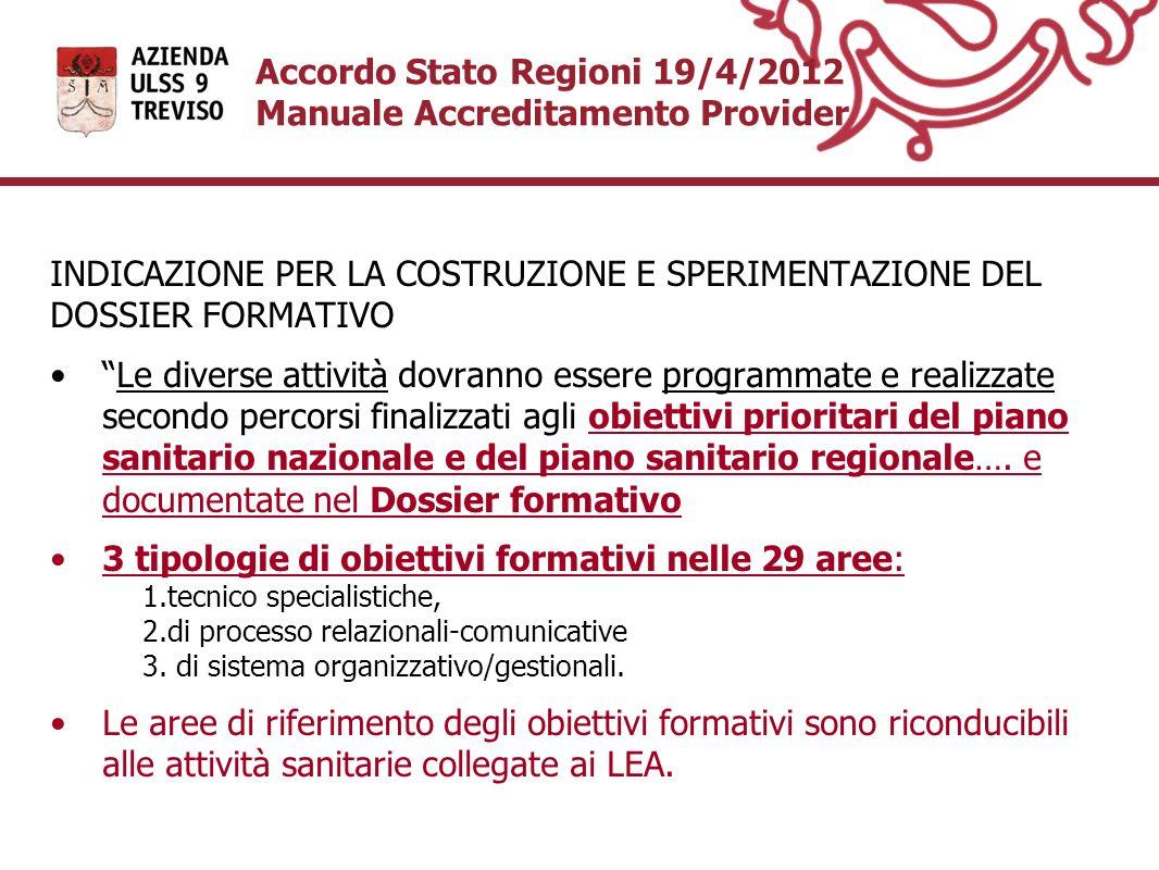 Accordo Stato Regioni 19/4/2012 Manuale Accreditamento Provider INDICAZIONE PER LA COSTRUZIONE E SPERIMENTAZIONE DEL DOSSIER FORMATIVO Le diverse atti