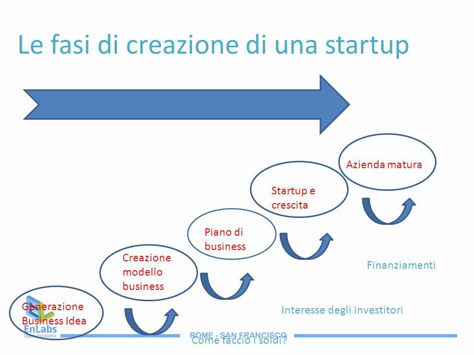 Le fasi di creazione di una startup Generazione Business Idea Creazione modello business Piano di business Startup e crescita Azienda matura Come facc
