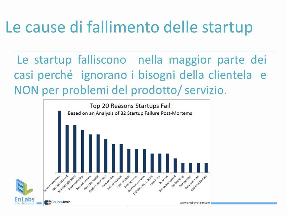 Le cause di fallimento delle startup Le startup falliscono nella maggior parte dei casi perché ignorano i bisogni della clientela e NON per problemi d