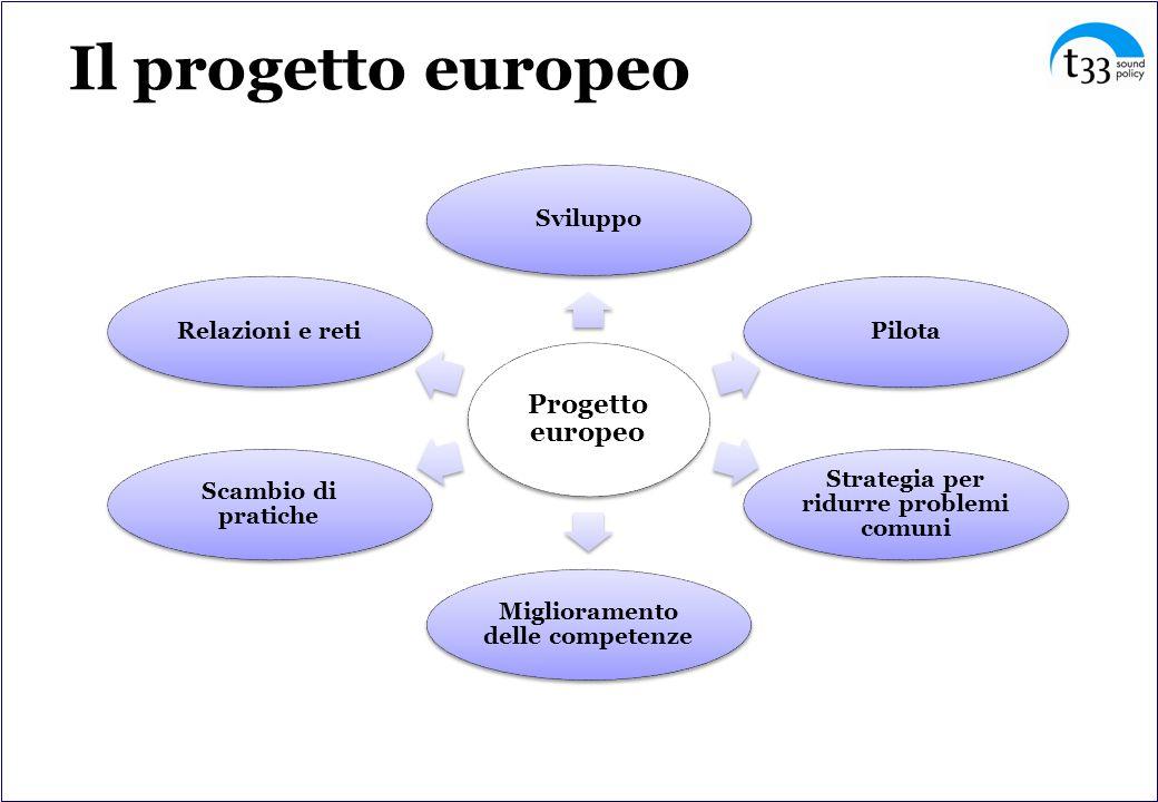 Il progetto europeo Progetto europeo SviluppoPilota Strategia per ridurre problemi comuni Miglioramento delle competenze Scambio di pratiche Relazioni e reti