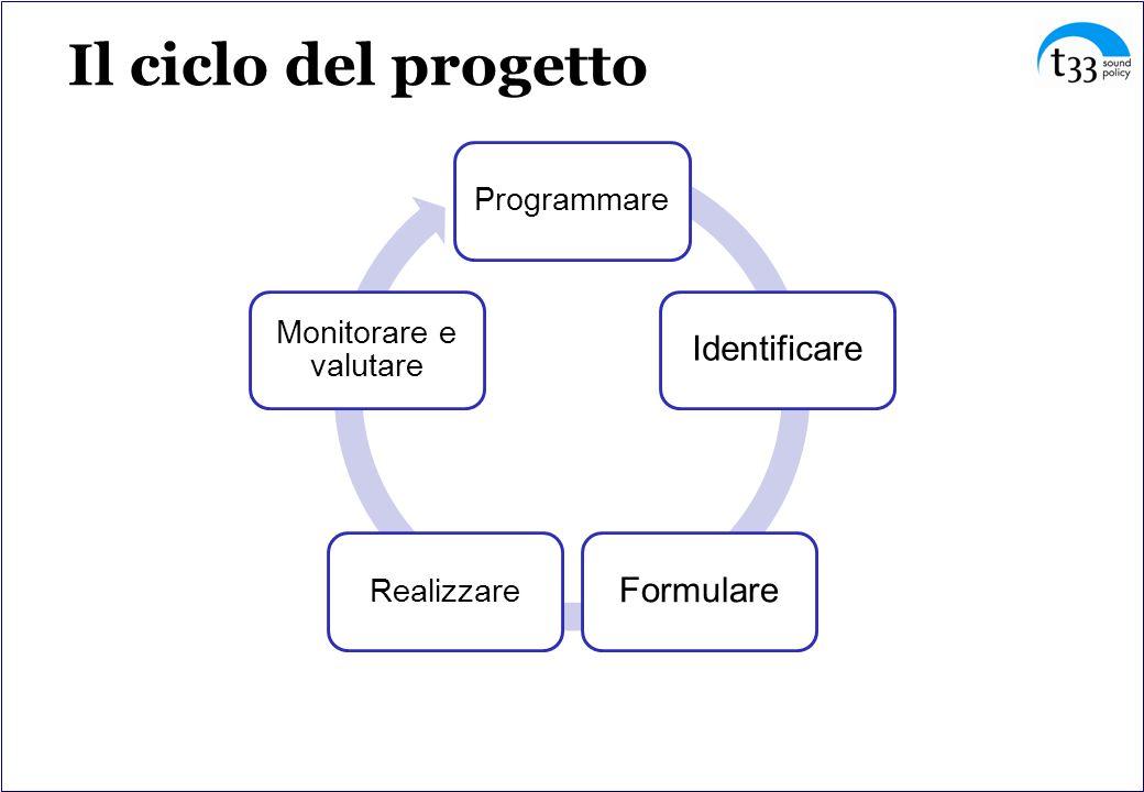 Il ciclo del progetto Programmare IdentificareFormulare Realizzare Monitorare e valutare