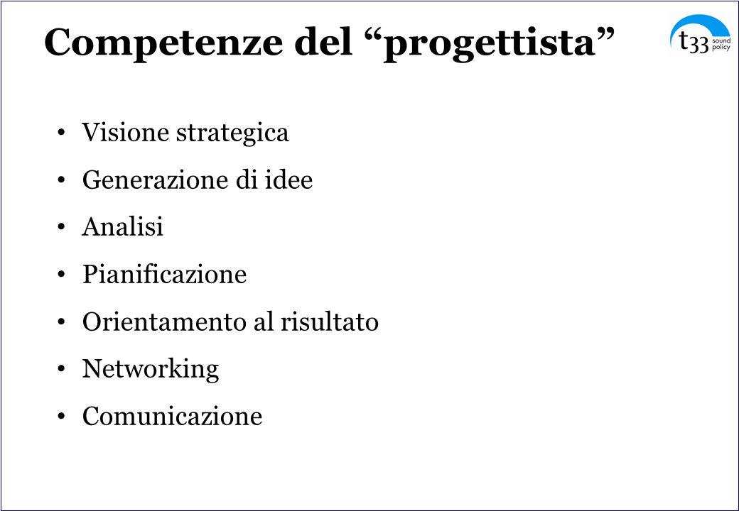 Competenze del progettista Visione strategica Generazione di idee Analisi Pianificazione Orientamento al risultato Networking Comunicazione