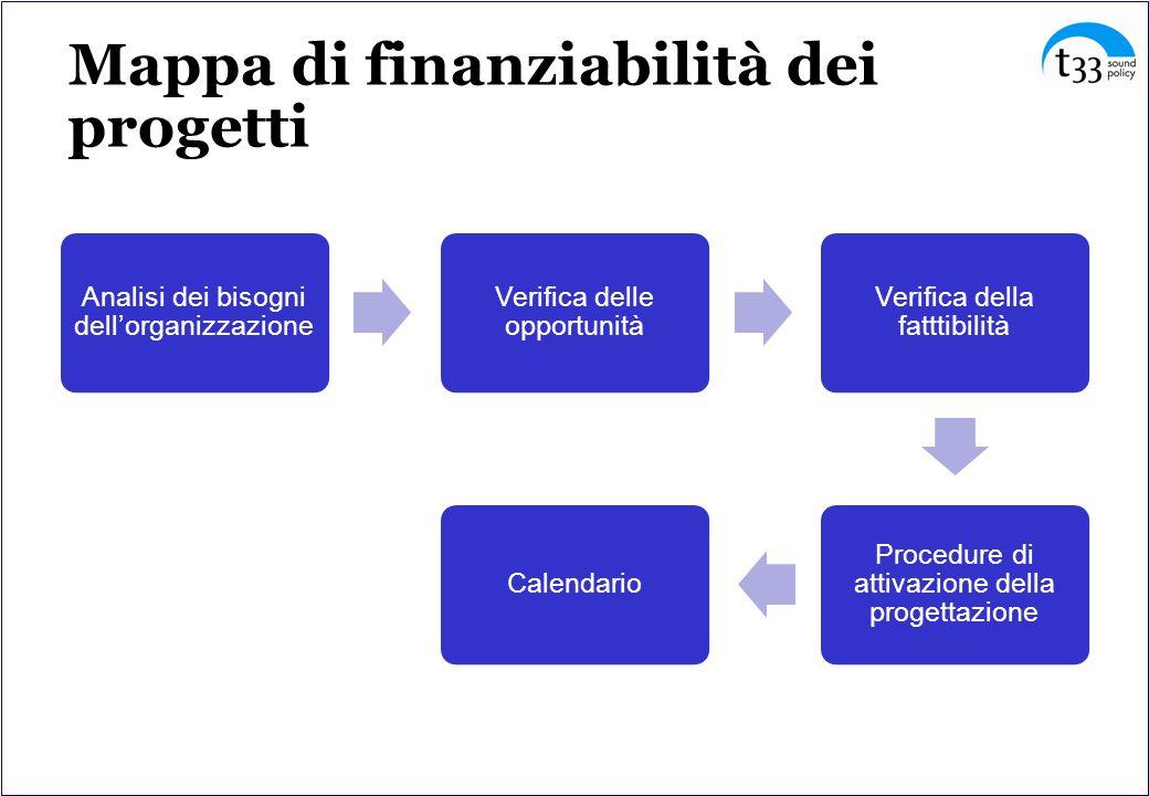 Mappa di finanziabilità dei progetti Analisi dei bisogni dellorganizzazione Verifica delle opportunità Verifica della fatttibilità Procedure di attivazione della progettazione Calendario