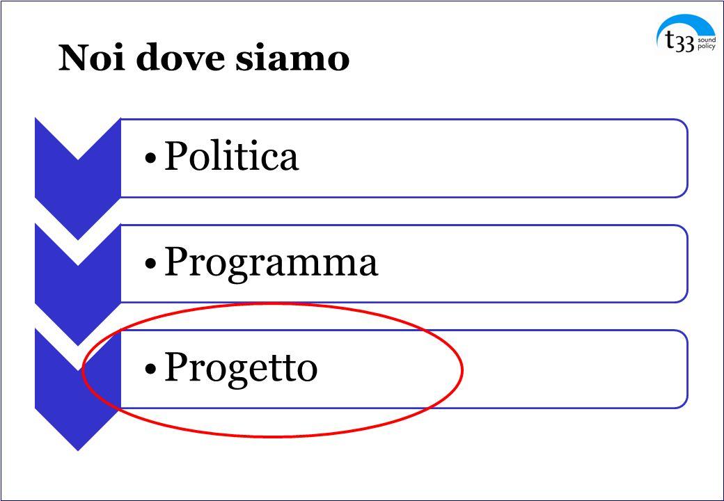 Noi dove siamo PoliticaProgrammaProgetto