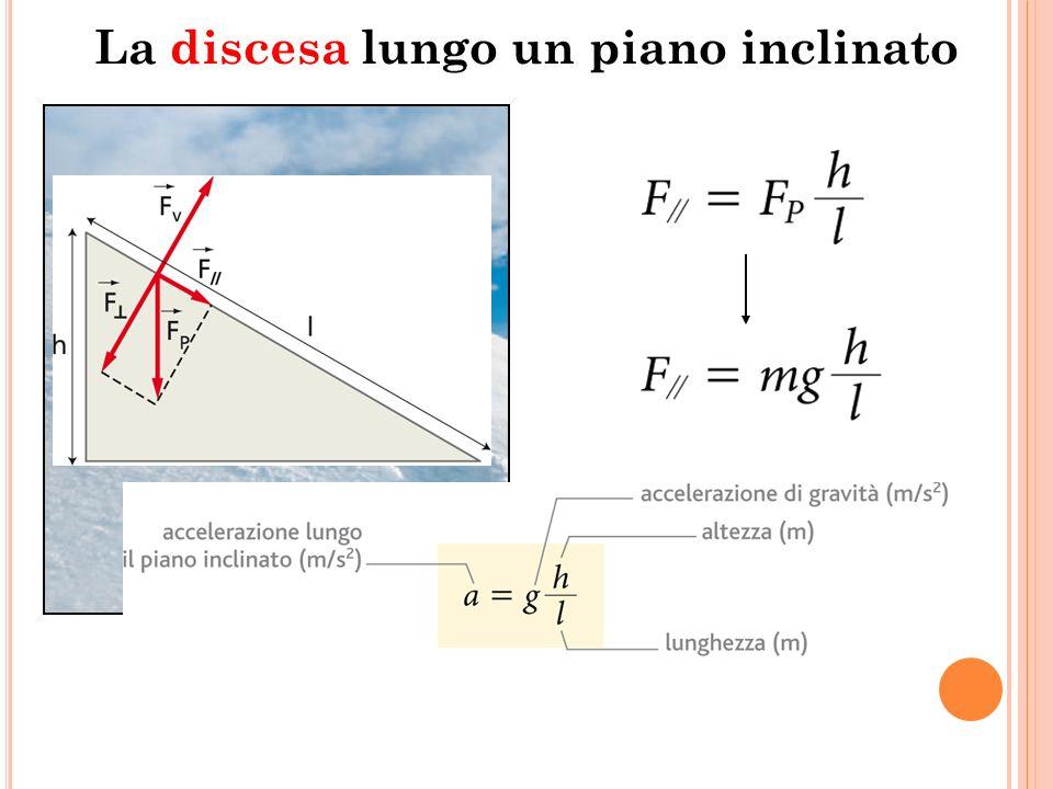 P IANO INCLINATO Moto uniformemente accelerato con accelerazione a=gsen(inclinazione del piano) La causa del moto di un corpo che si muove su un piano inclinato è la componente orizzontale della forza peso.