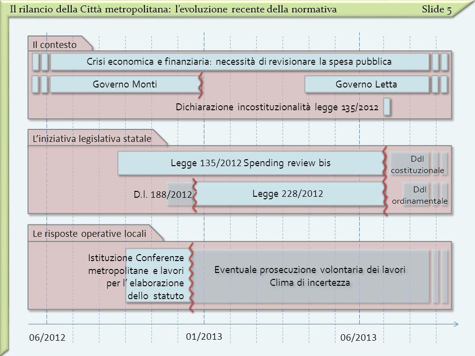 Il rilancio della Città metropolitana: levoluzione recente della normativaSlide 5 06/2012 01/2013 06/2013 Il contesto Liniziativa legislativa statale