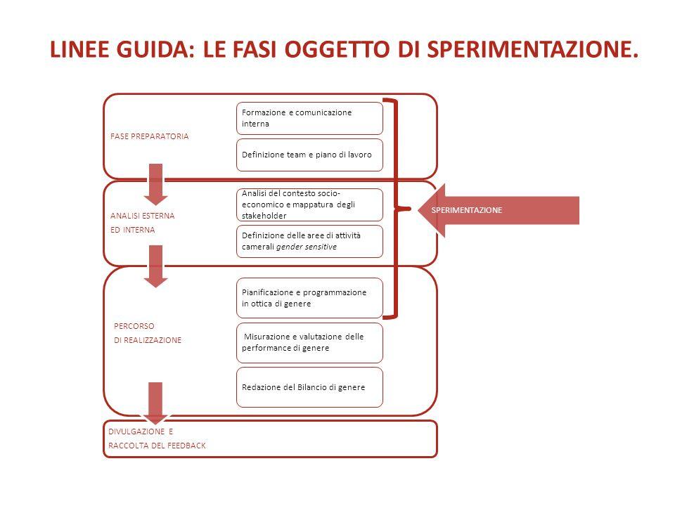 LINEE GUIDA: LE FASI OGGETTO DI SPERIMENTAZIONE.
