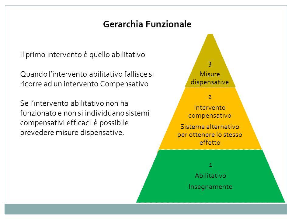 3 Misure dispensative 2 Intervento compensativo Sistema alternativo per ottenere lo stesso effetto 1 Abilitativo Insegnamento Gerarchia Funzionale Il