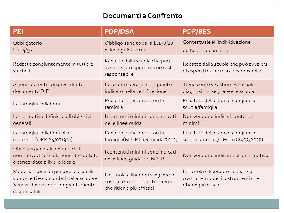 Documenti a Confronto PEIPDP/DSAPDP/BES Obbligatorio L 104/92 Obbligo sancito dalla L.170/10 e linee guida 2011 Contestuale allindividuazione dellalun