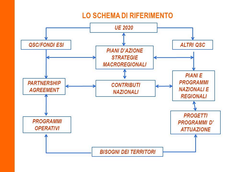 LO SCHEMA DI RIFERIMENTO UE 2020 QSC/FONDI ESI PARTNERSHIP AGREEMENT PROGRAMMI OPERATIVI ALTRI QSC PIANI E PROGRAMMI NAZIONALI E REGIONALI PROGETTI PR