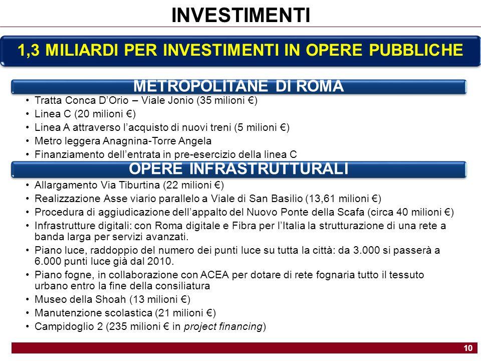 1,3 MILIARDI PER INVESTIMENTI IN OPERE PUBBLICHE METROPOLITANE DI ROMA Tratta Conca DOrio – Viale Jonio (35 milioni ) Linea C (20 milioni ) Linea A attraverso lacquisto di nuovi treni (5 milioni ) Metro leggera Anagnina-Torre Angela Finanziamento dellentrata in pre-esercizio della linea C OPERE INFRASTRUTTURALI Allargamento Via Tiburtina (22 milioni ) Realizzazione Asse viario parallelo a Viale di San Basilio (13,61 milioni ) Procedura di aggiudicazione dellappalto del Nuovo Ponte della Scafa (circa 40 milioni ) Infrastrutture digitali: con Roma digitale e Fibra per lItalia la strutturazione di una rete a banda larga per servizi avanzati.