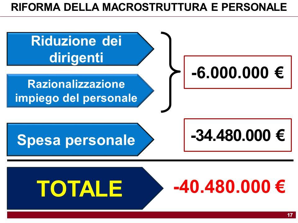 17 RIFORMA DELLA MACROSTRUTTURA E PERSONALE Riduzione dei dirigenti Razionalizzazione impiego del personale Spesa personale -6.000.000 -34.480.000 TOTALE -40.480.000