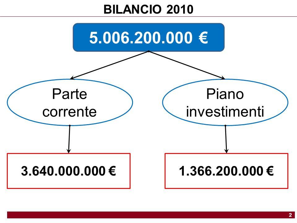 BILANCIO 2010 2 5.006.200.000 Parte corrente Piano investimenti 3.640.000.000 1.366.200.000