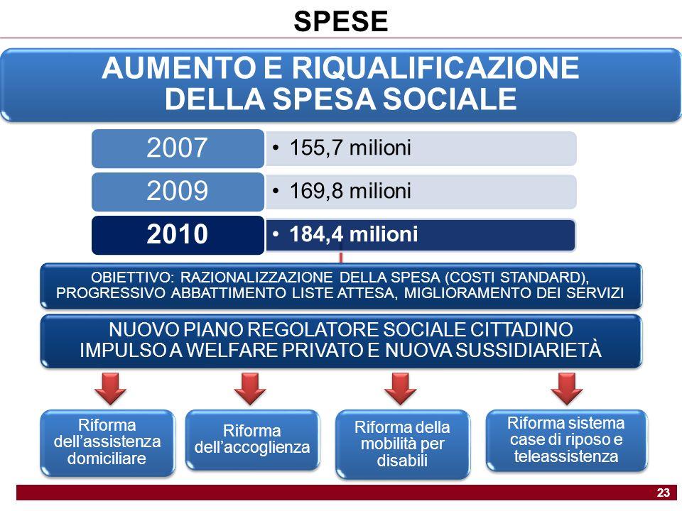 AUMENTO E RIQUALIFICAZIONE DELLA SPESA SOCIALE NUOVO PIANO REGOLATORE SOCIALE CITTADINO IMPULSO A WELFARE PRIVATO E NUOVA SUSSIDIARIETÀ SPESE 23 155,7 milioni 2007 169,8 milioni 2009 184,4 milioni 2010