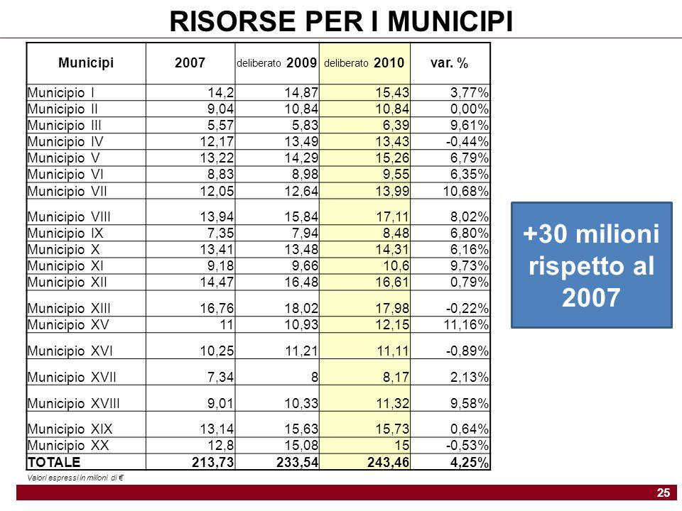 RISORSE PER I MUNICIPI 25 +30 milioni rispetto al 2007 Municipi2007 deliberato 2009 deliberato 2010var.