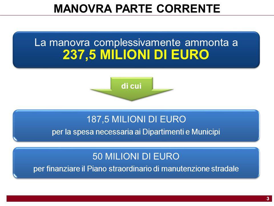 La manovra complessivamente ammonta a 237,5 MILIONI DI EURO 187,5 MILIONI DI EURO per la spesa necessaria ai Dipartimenti e Municipi 50 MILIONI DI EURO per finanziare il Piano straordinario di manutenzione stradale di cui MANOVRA PARTE CORRENTE 3