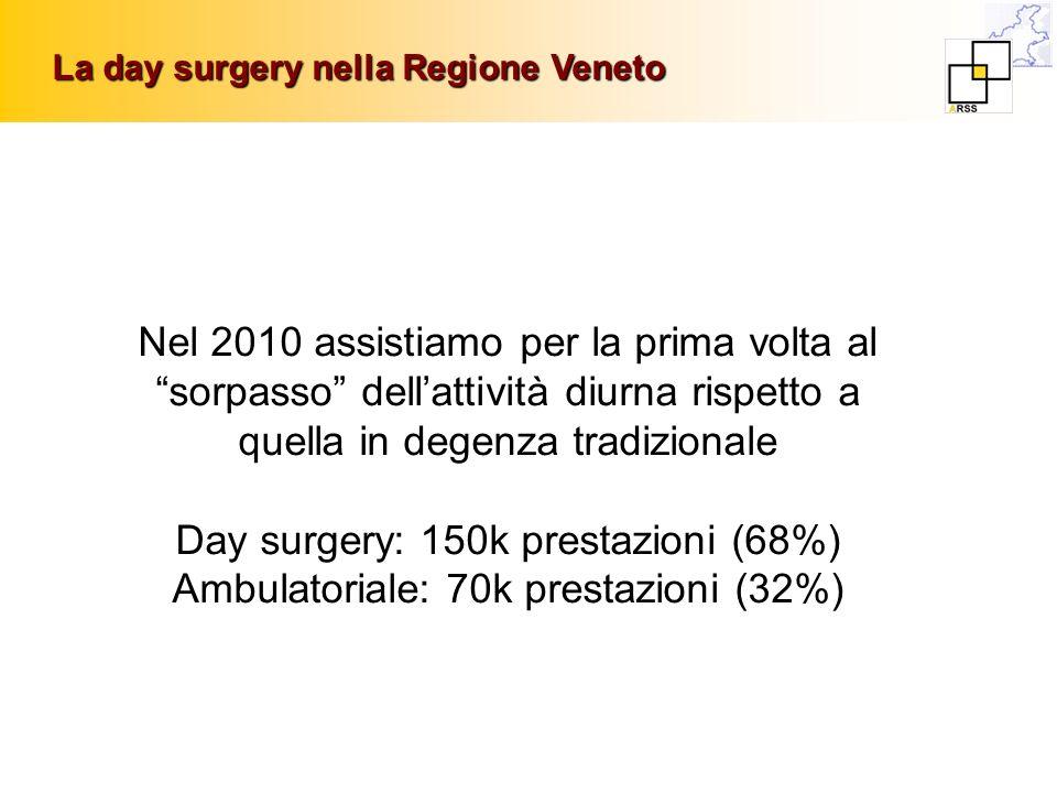 Nel 2010 assistiamo per la prima volta al sorpasso dellattività diurna rispetto a quella in degenza tradizionale Day surgery: 150k prestazioni (68%) A