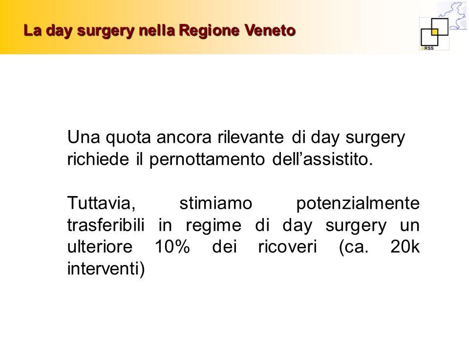 Una quota ancora rilevante di day surgery richiede il pernottamento dellassistito. Tuttavia, stimiamo potenzialmente trasferibili in regime di day sur