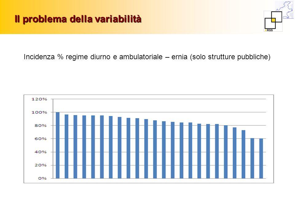 Il problema della variabilità Incidenza % regime diurno e ambulatoriale – ernia (solo strutture pubbliche)