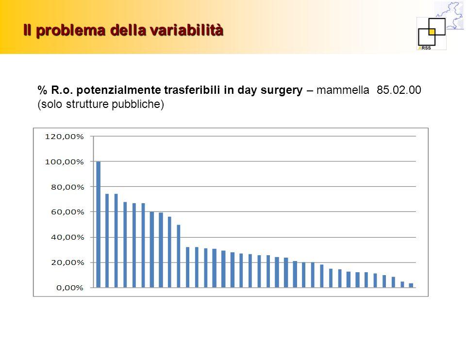 Il problema della variabilità % R.o. potenzialmente trasferibili in day surgery – mammella 85.02.00 (solo strutture pubbliche)