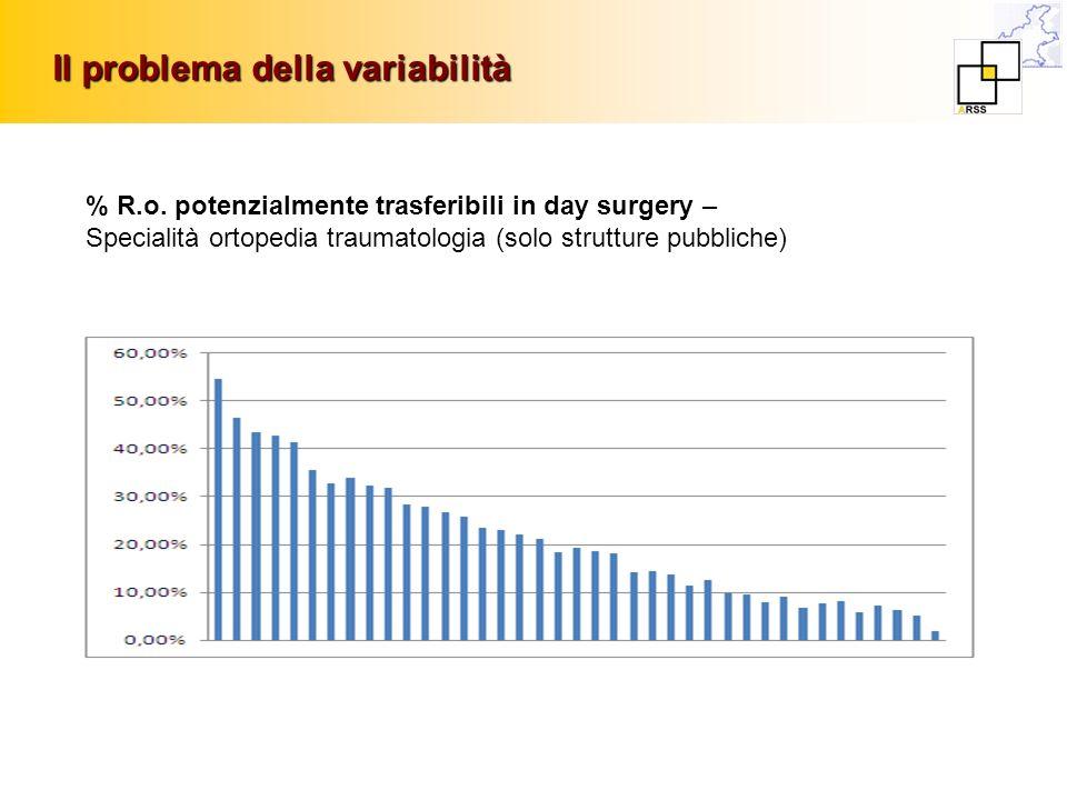 Il problema della variabilità % R.o. potenzialmente trasferibili in day surgery – Specialità ortopedia traumatologia (solo strutture pubbliche)