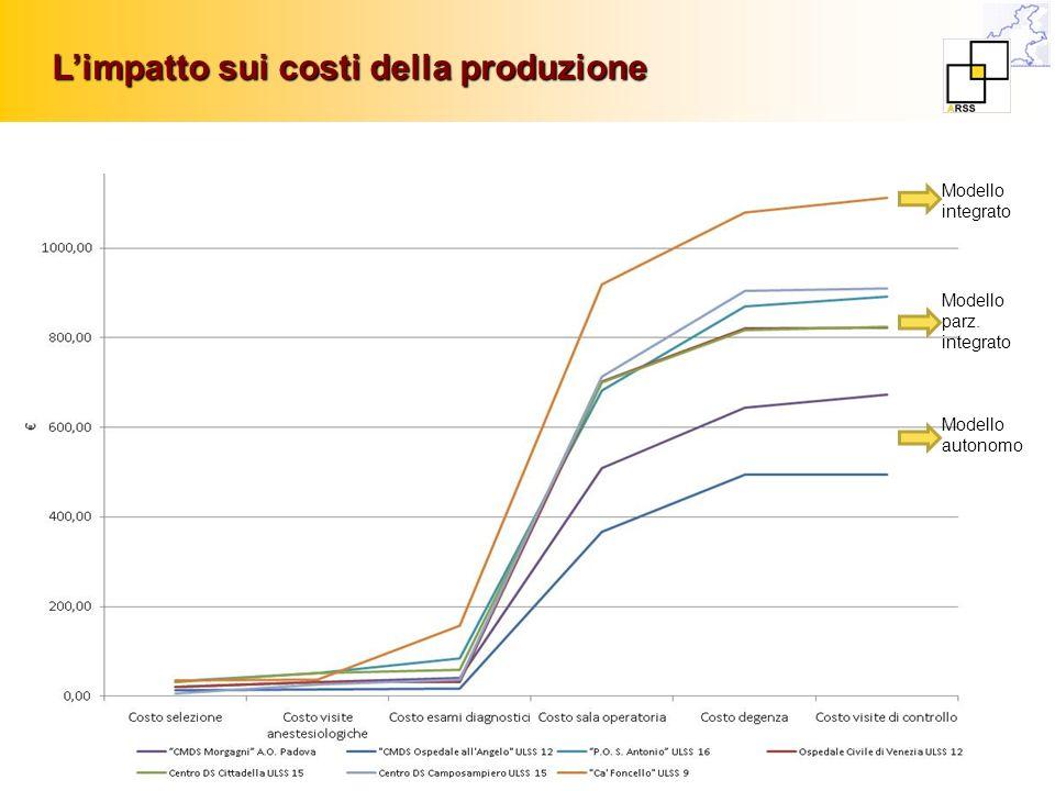 Limpatto sui costi della produzione Modello integrato Modello autonomo Modello parz. integrato