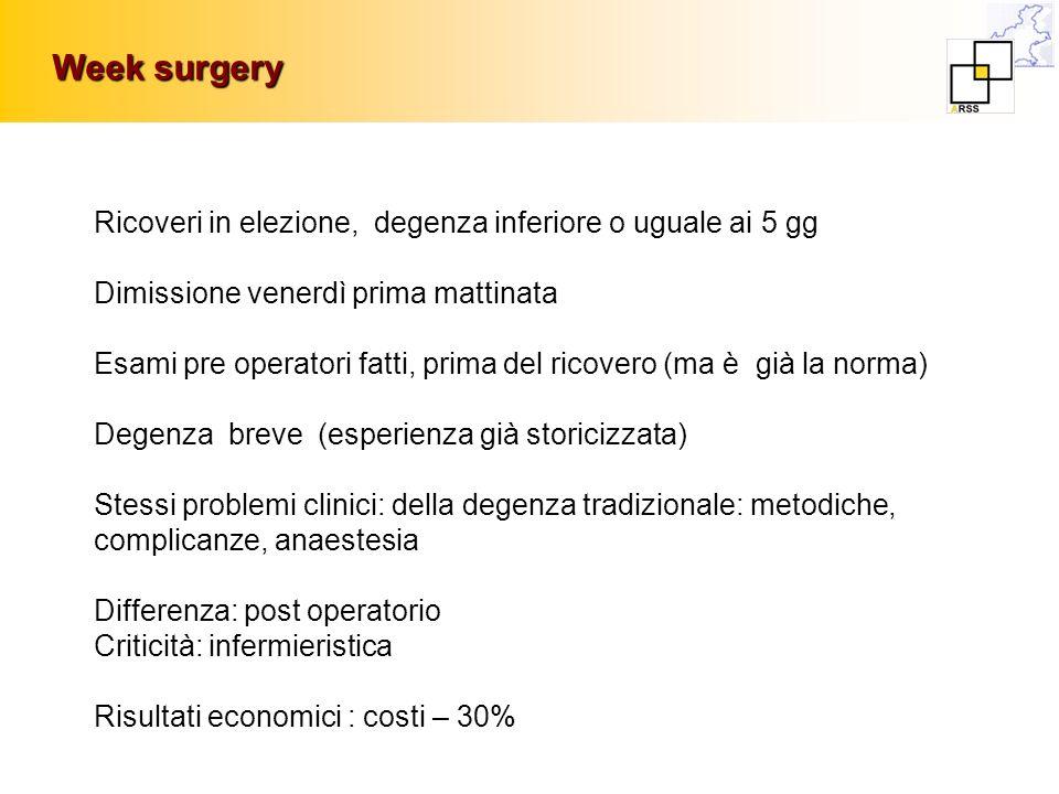 Week surgery Ricoveri in elezione, degenza inferiore o uguale ai 5 gg Dimissione venerdì prima mattinata Esami pre operatori fatti, prima del ricovero