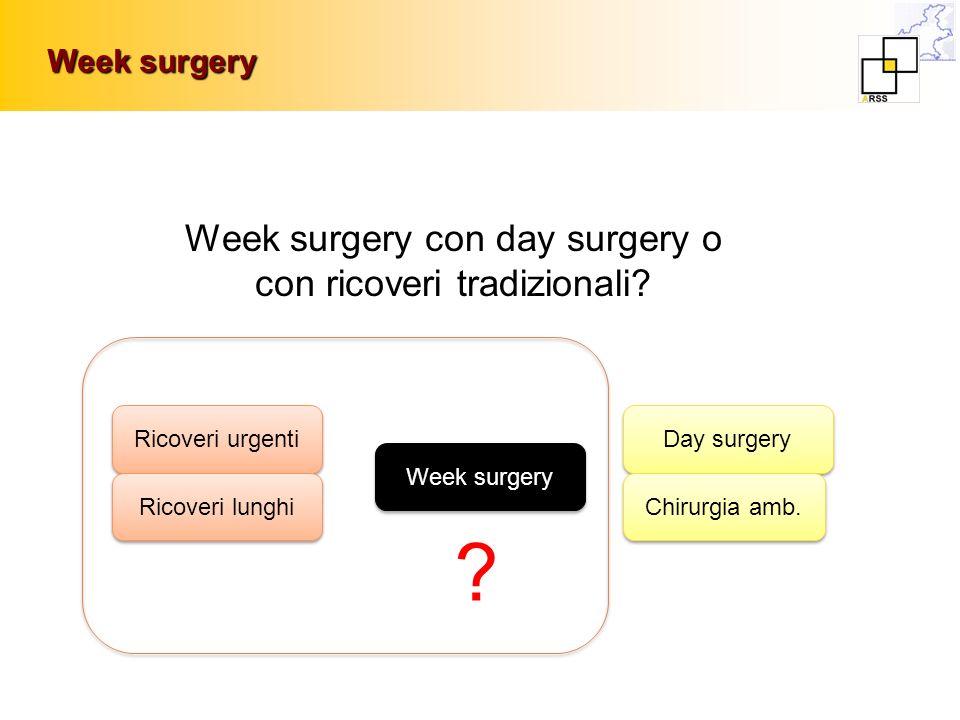 Week surgery con day surgery o con ricoveri tradizionali? Week surgery Ricoveri urgenti Ricoveri lunghi Day surgery Chirurgia amb. Week surgery ?