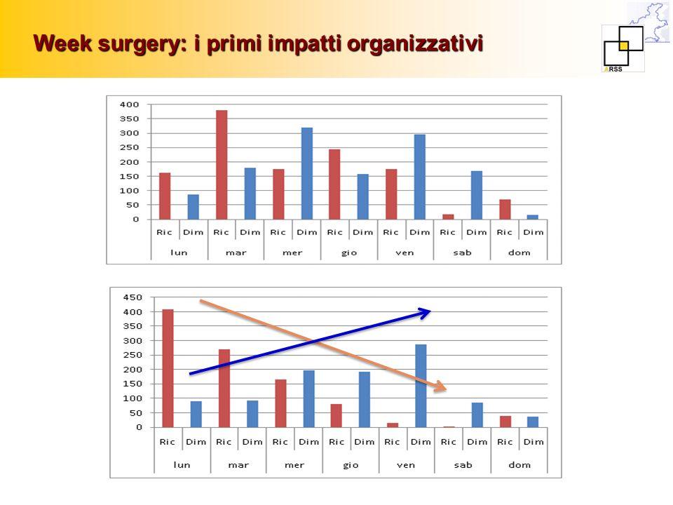 Week surgery: i primi impatti organizzativi