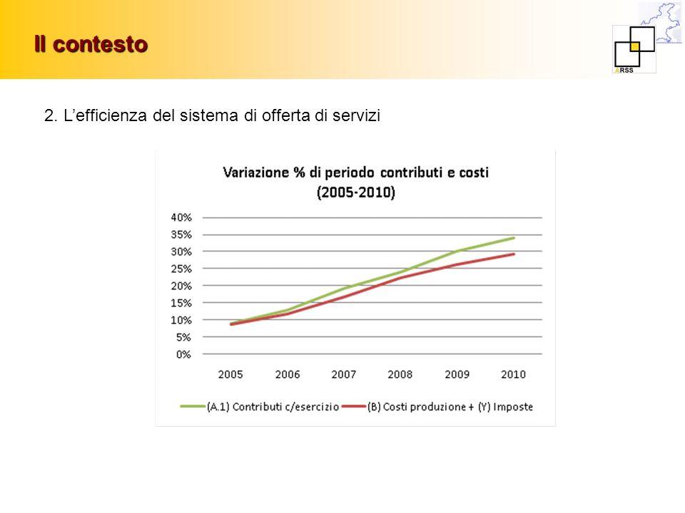 Il contesto 2. Lefficienza del sistema di offerta di servizi