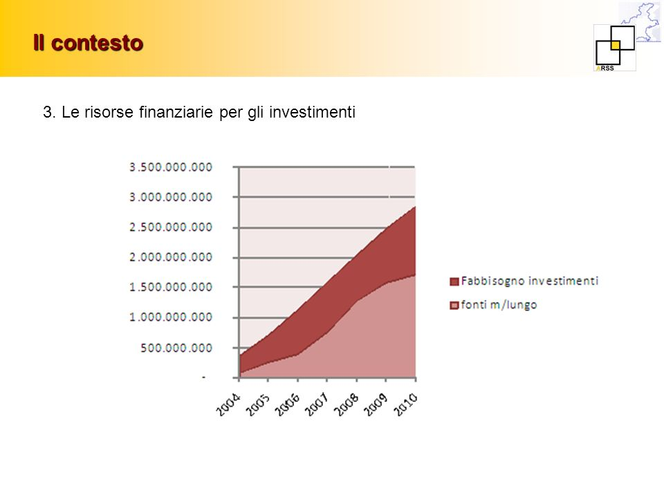 Il contesto 3. Le risorse finanziarie per gli investimenti