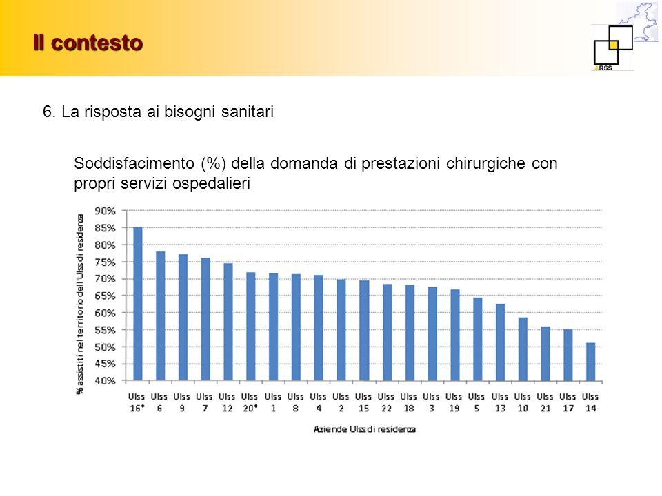Il contesto 6. La risposta ai bisogni sanitari Soddisfacimento (%) della domanda di prestazioni chirurgiche con propri servizi ospedalieri
