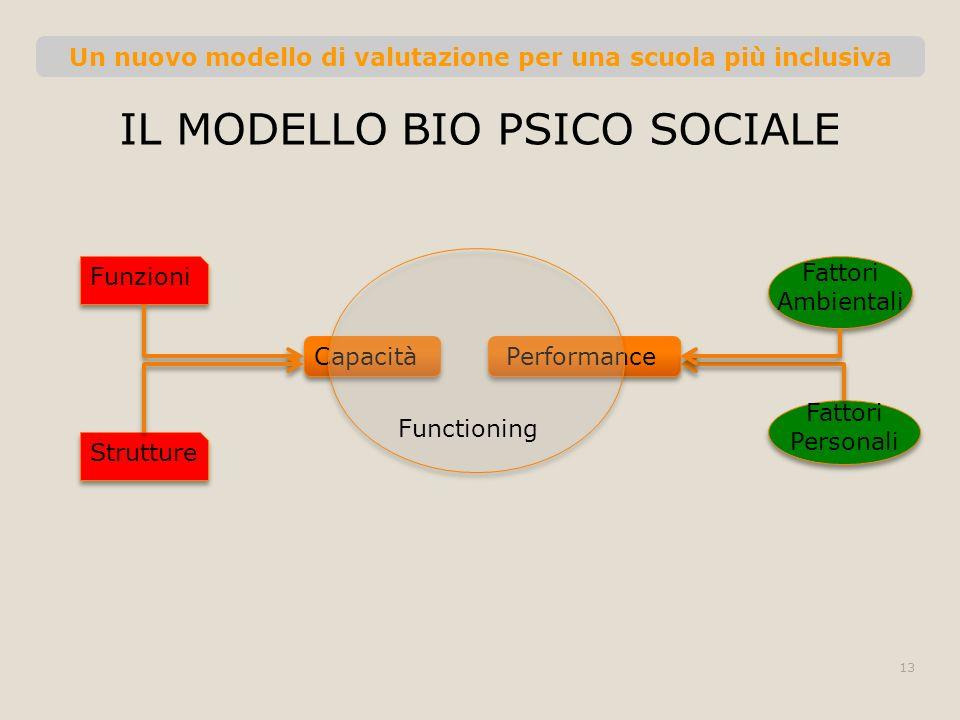 Un nuovo modello di valutazione per una scuola più inclusiva IL MODELLO BIO PSICO SOCIALE 13 CapacitàPerformance Funzioni Strutture Fattori Ambientali