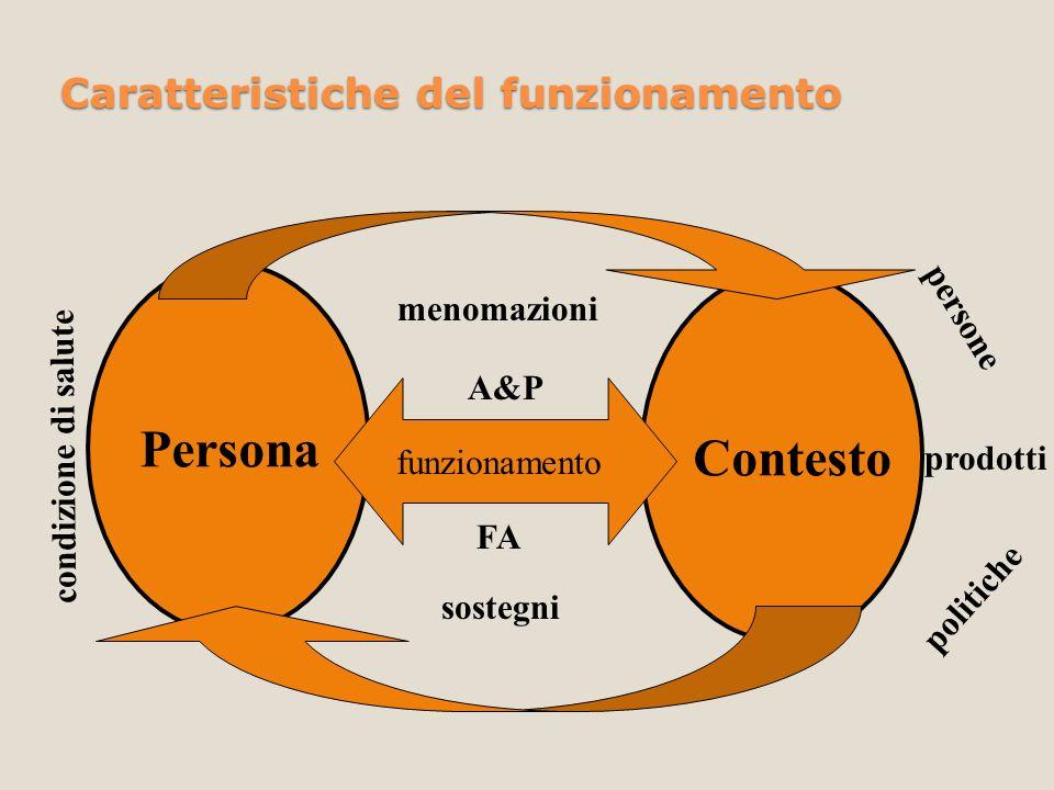 Persona Contesto funzionamento sostegni menomazioni persone prodotti politiche condizione di salute A&P FA Caratteristiche del funzionamento