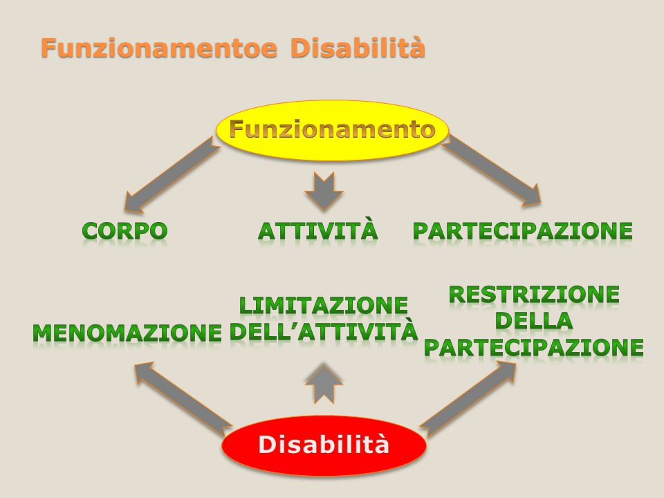 Funzionamentoe Disabilità