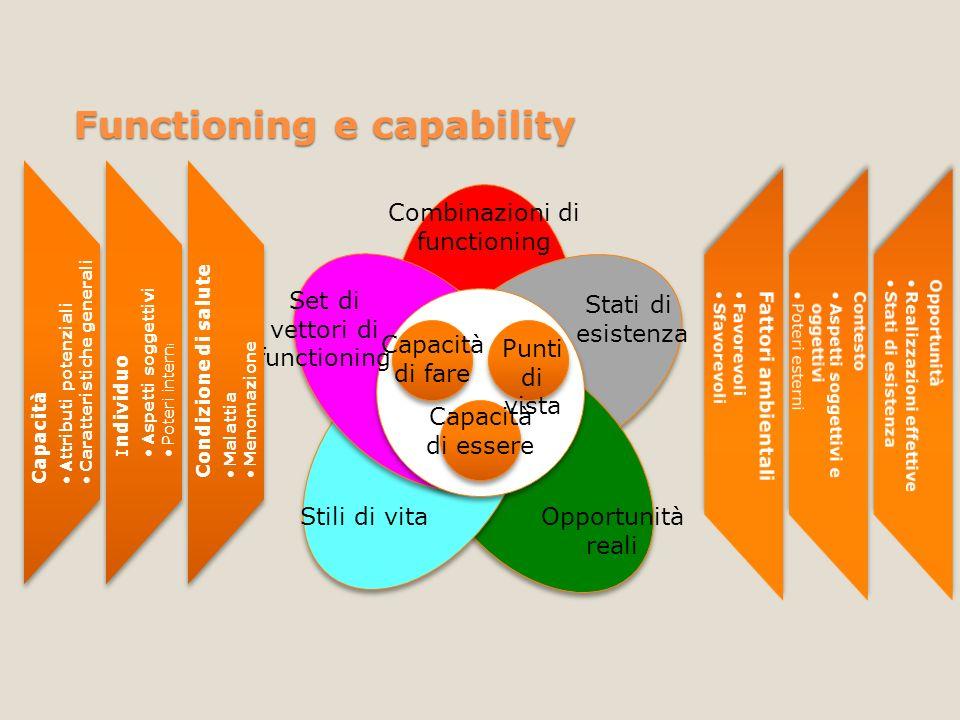 Functioning e capability Punti di vista Capacità di fare Capacità di essere Combinazioni di functioning Set di vettori di functioning Stili di vitaOpp