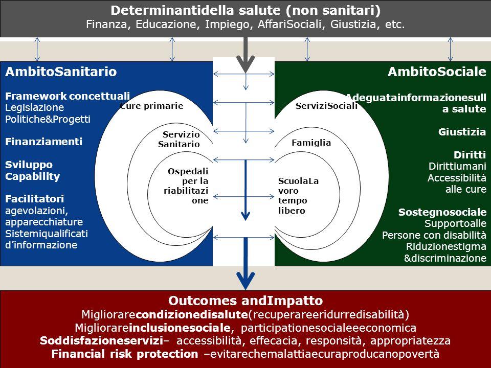 ScuolaLa voro tempo libero Famiglia ServiziSociali Ospedali per la riabilitazi one Servizio Sanitario Cure primarie Determinantidella salute (non sani