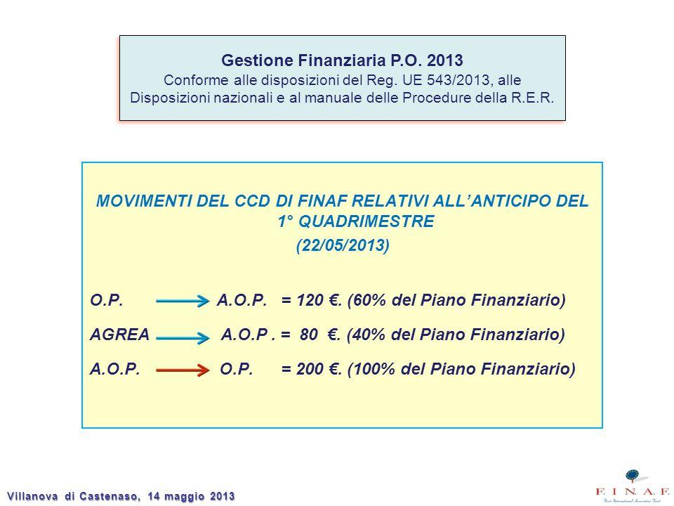 MOVIMENTI DEL CCD DI FINAF RELATIVI ALLANTICIPO DEL 1° QUADRIMESTRE (22/05/2013) O.P. A.O.P. = 120. (60% del Piano Finanziario) AGREA A.O.P. = 80. (40