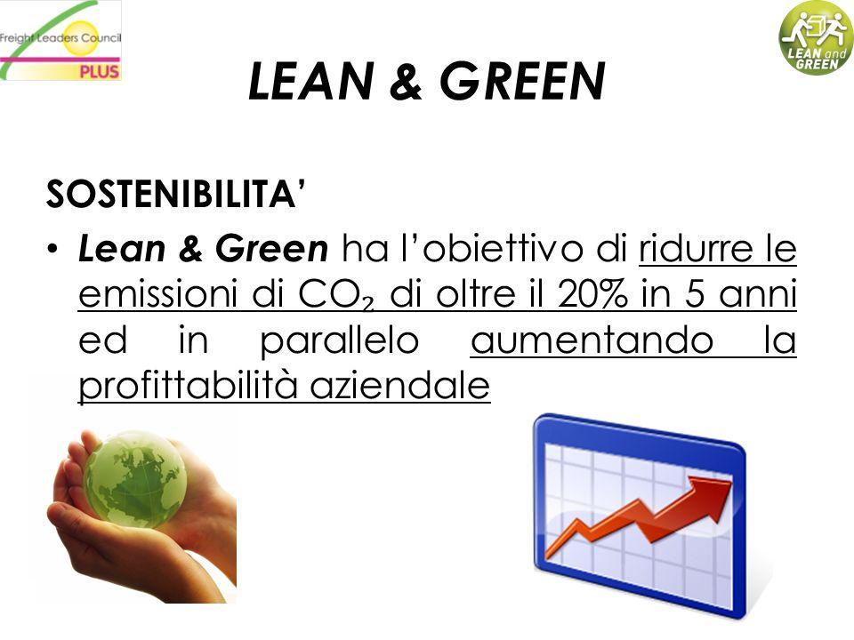 LEAN & GREEN SOSTENIBILITA Lean & Green ha lobiettivo di ridurre le emissioni di CO di oltre il 20% in 5 anni ed in parallelo aumentando la profittabi
