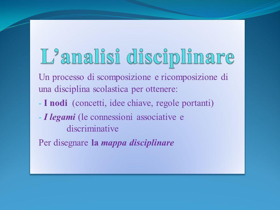 Un processo di scomposizione e ricomposizione di una disciplina scolastica per ottenere: - I nodi (concetti, idee chiave, regole portanti) - I legami